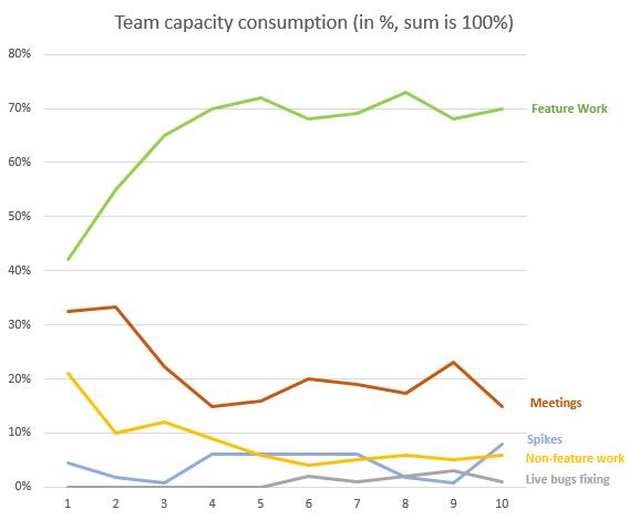 V3 capacity